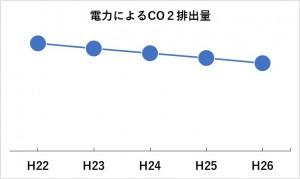 電力CO2推移