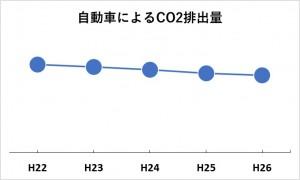 自動車CO2推移