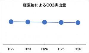 廃棄物CO2推移