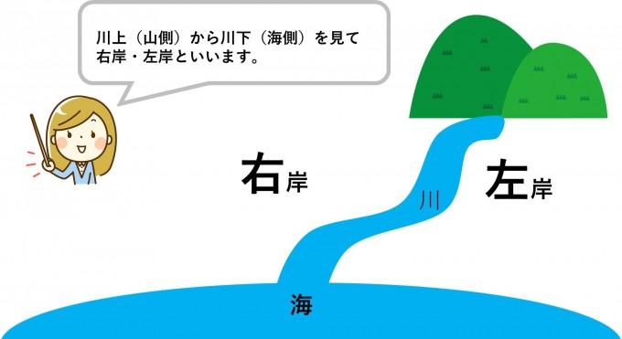 埼玉県の建設会社中里組 右岸と左岸